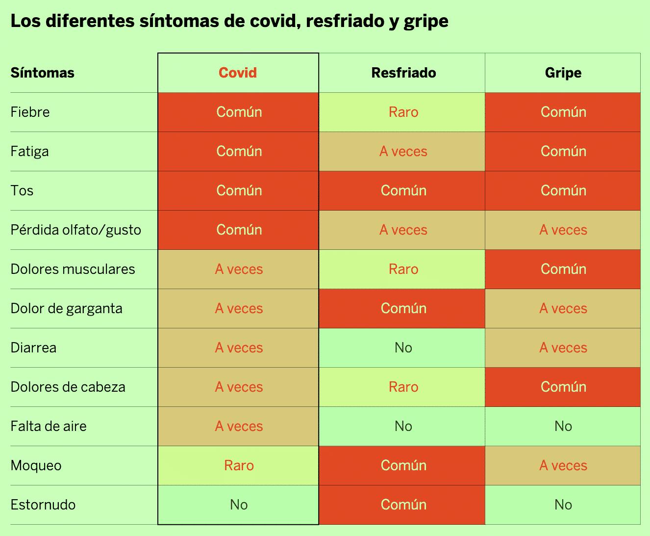Diferencias entre resfriado, gripe y covid